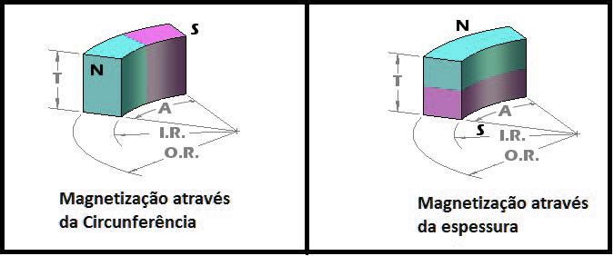 segmentos de arco