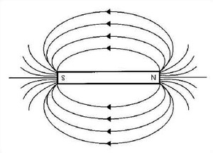 magnetismo fisica